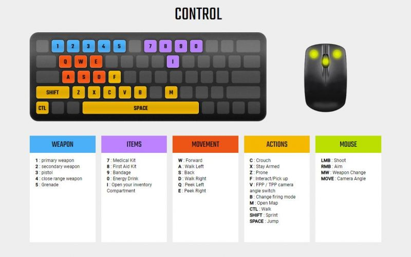 Keyboard Controls for PUBG LITE for PC