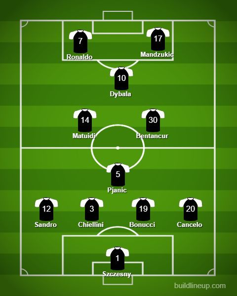 Predicted Juventus lineup