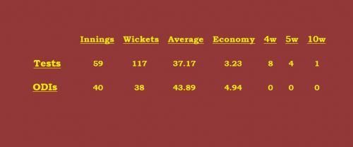 Devendra Bishoo's career stats