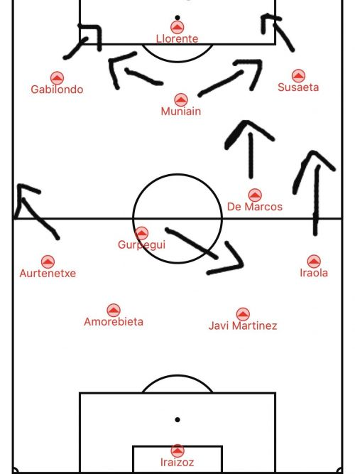 Bielsa's tactics during his Bilbao d