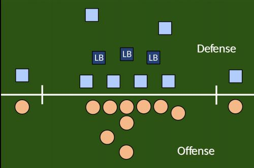 Diagram of a 4-3 NFL Defense