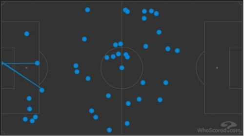 Serge Gnabry was everywhere on the pitch helping the Germans in both build-up play and final third.