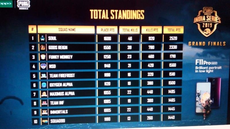 Pubg Mobile India Series Final Standings Of The Tournament