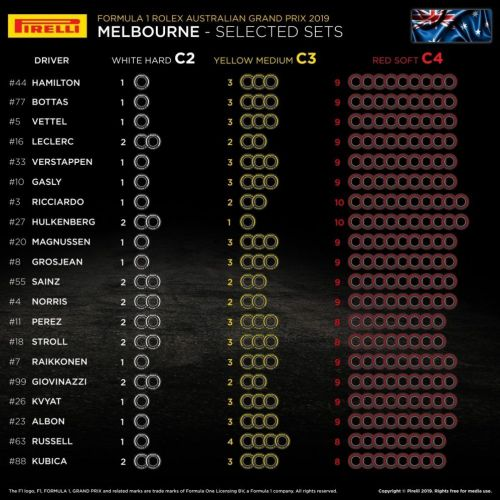 Tyre allocation for Australian Grand Prix 2019