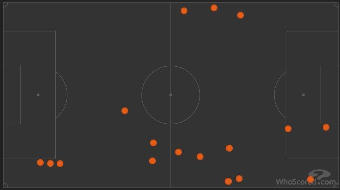 Netherlands loss of possession in the first half was majorly in the wide areas.