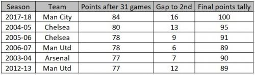 Teams that have performed better than LFC at the same stage