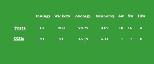 Yasir Shah's career stats