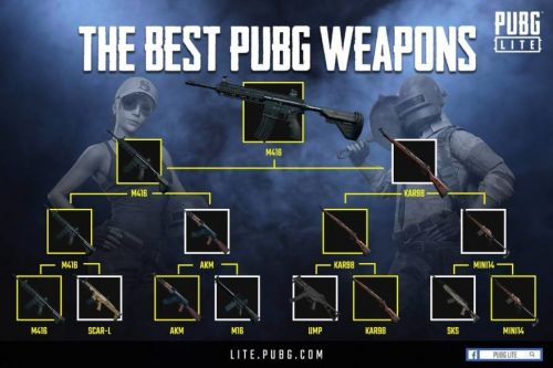 Weapons available to play in Pubg Lite PC