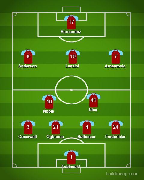 West Ham United Predicted Line up