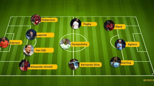 PFA Team of the Year 2019