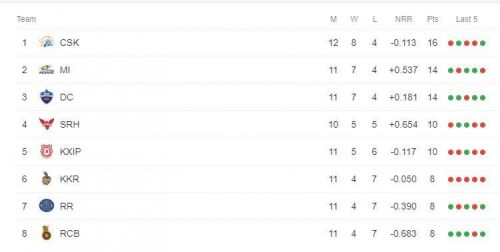 IPL Points table (Picture courtesy: iplt20.com)