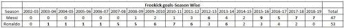 Messi vs CR7 Freekick goals-Season wise comparison