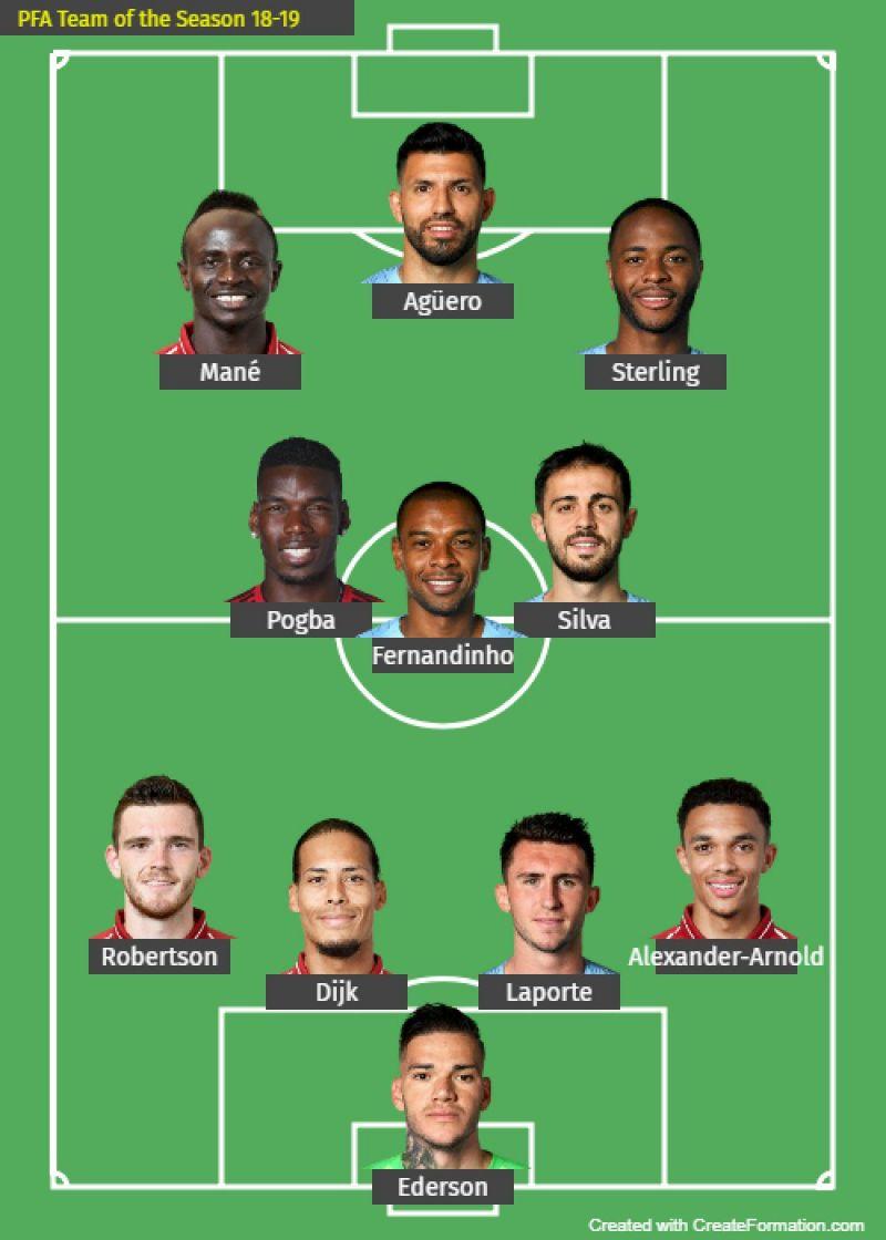 The PFA Team of the Season - 2018/19.