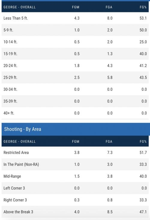 Paul George's Advanced Shooting Metrics Versus the Trail Blazers