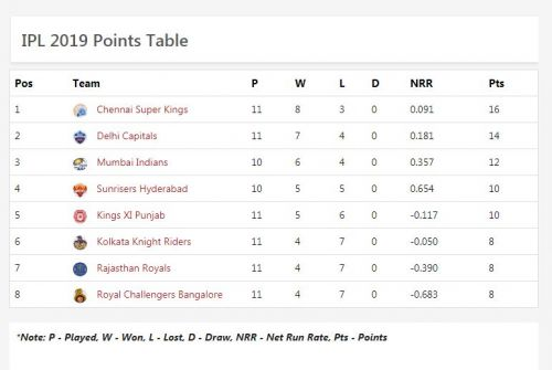 KKR stays at the sixth position