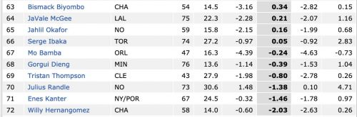 The 10 Worst Centers in the NBA This Season By Real Plus-Minus