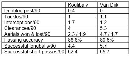 Koulibaly's stats of the 18/19 Serie A season compared to Van Dijk's