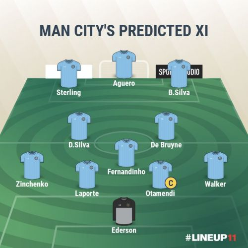 Man City- Predicted XI