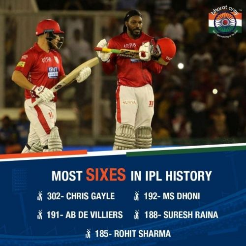 Most Sixes in IPL History