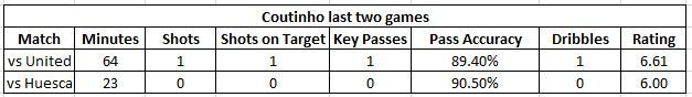 Coutinho-recent performances