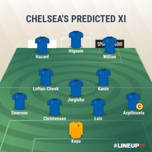 Chelsea- PREDICTED XI