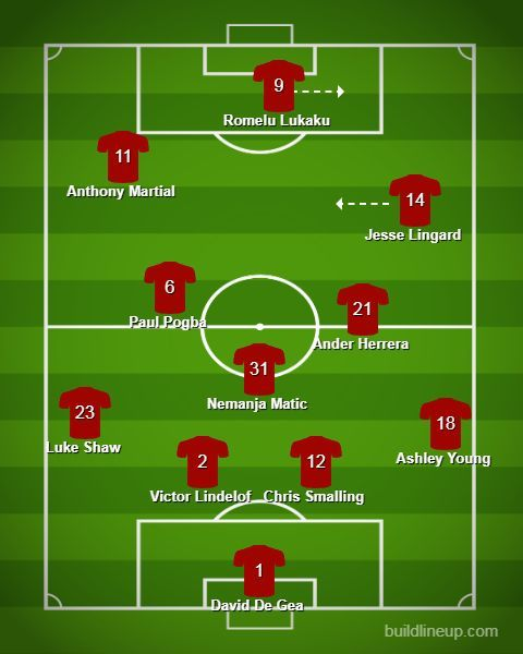 Manchester United likely Lineup Vs Wolves