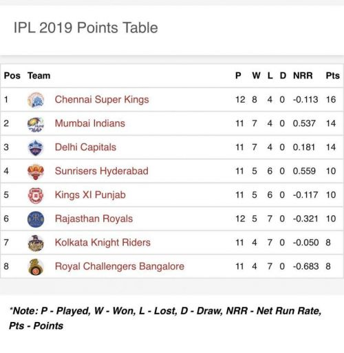 Rajasthan moved up to the 6th spot