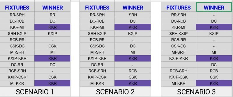 In the upcoming 12 matches, 6-7 need to go in a certain manner for KKR to qualify