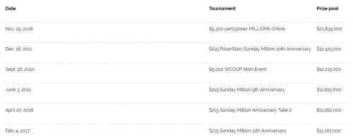 Partypoker reached a whole new level by crushing the established top five poker events by a huge margin