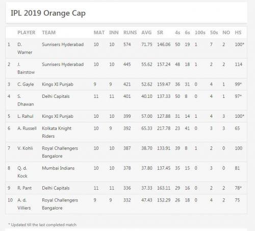 Updated Orange Cup list