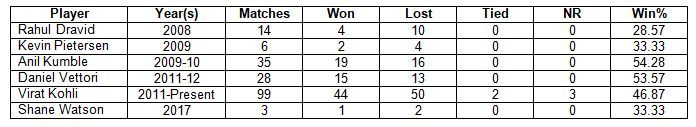 Note: The statistics include RCB's matches in both IPL and now-defunct Champions League T20