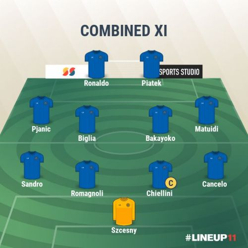 Juventus vs AC Milan- Combined XI