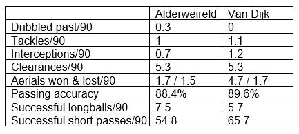 Alderweireld stats of the 18/19 Premier League season compared to Van Dijk's