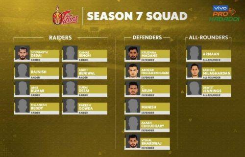 Telugu Titans' squad for Pro Kabaddi Season VII