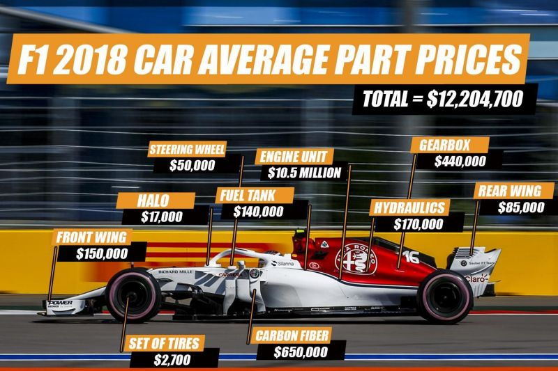 F1 Car price: How much does a Formula 1 car cost