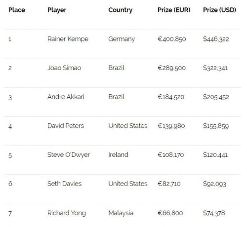 Final table payouts