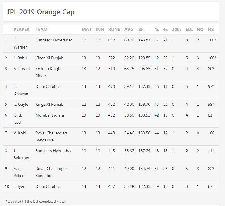 updated orange cap list