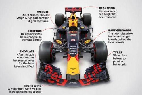 Formula 1 car weight (Image courtesy: www.Livemint.com)