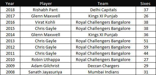 A quick look at the player with the highest number of sixes in each IPL season