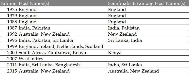 Host nations have fared well in ICC World Cup