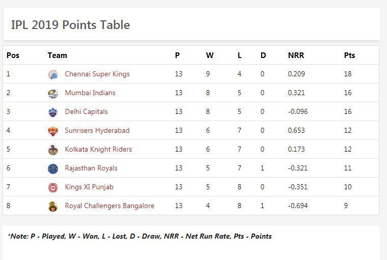 updated poits table