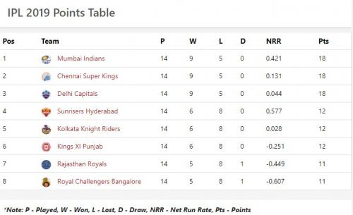 points table ipl 2019