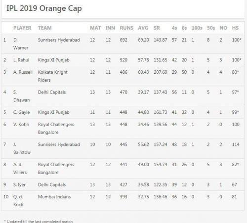 Updated Orange Cap Standings