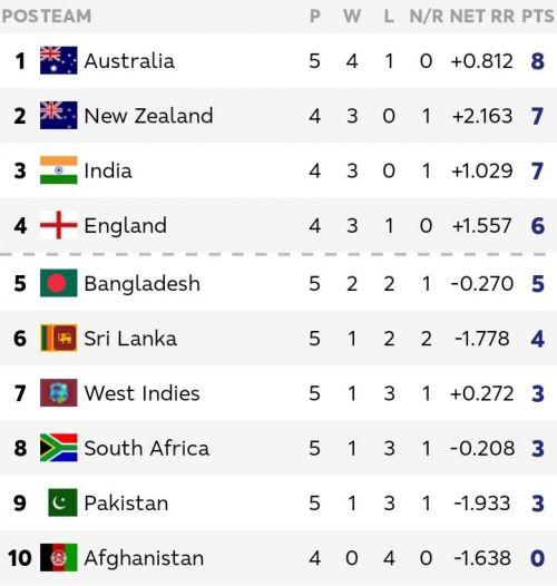 वेस्टइंडीज बनाम बांग्लादेश मैच के बाद अंक तालिका अपडेट