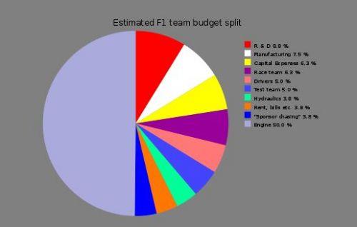 F1 team budget split up