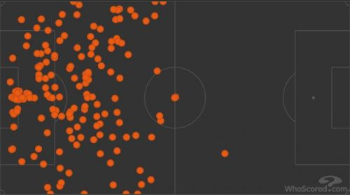 The passes made by Spurs players in the defensive third
