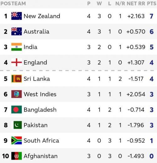 भारत बनाम न्यूजीलैंड का मैच रद्द होने के बाद अंक तालिका