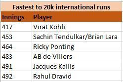 Virat's record will be left untouched for now