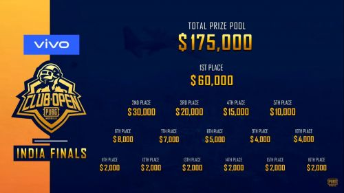 Prize Money Distribution of PMCO India Finals 2019