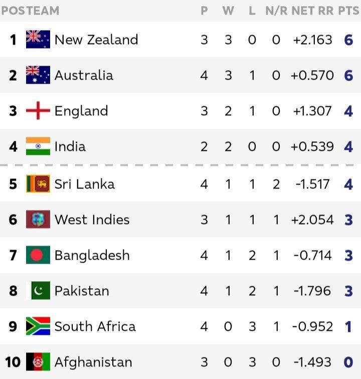 ऑस्ट्रेलिया बनाम पाकिस्तान मुकाबले के बाद अंक तालिका अपडेट